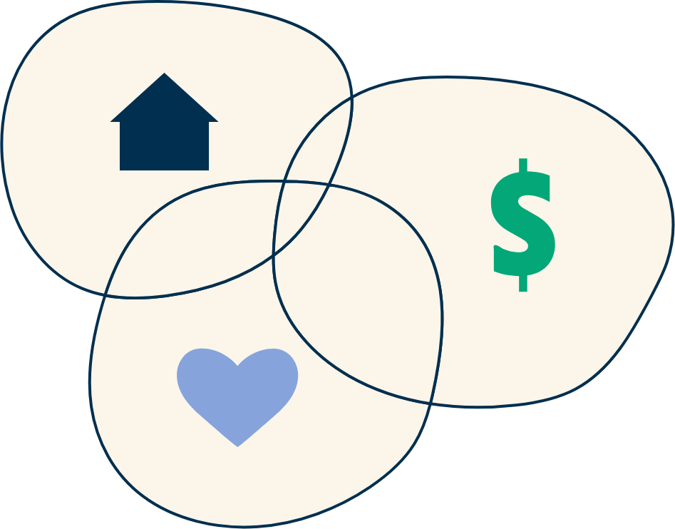 Illustration of three circles that are overlapping like a venn diagram. Each circle has a symbol in side - a house, a dollar sign and a love heart.